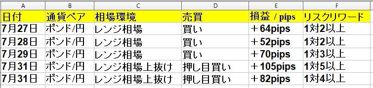 令和2年7月27日(月)~7月31日(金)勝率71% +313pips(1週間)