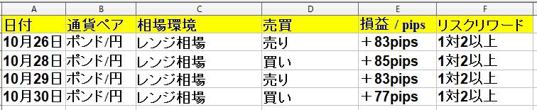 2020年10月26日(月)~10月30日(金)+298pips(1週間) ポンド円専門