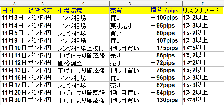 令和2年11月2日(月)~11月30日(月) 1ヶ月(21日間集計)勝率75% +1079pips|ポンド円専業