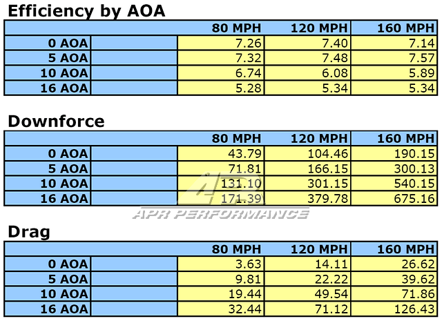 APR Performance Wing Data