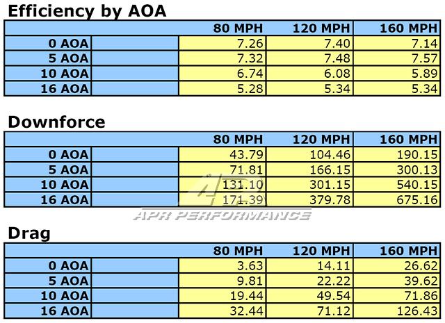 APR Performance Wing Data