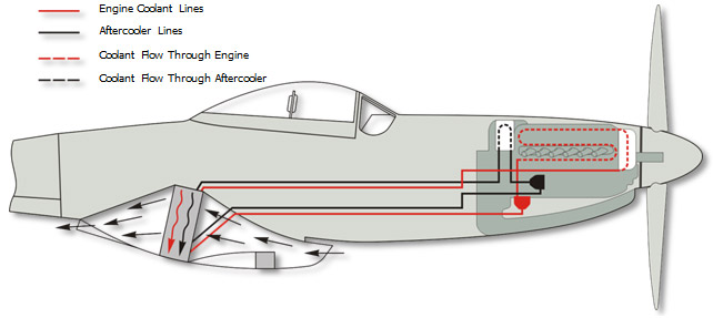 WW2 Plane Cooling System