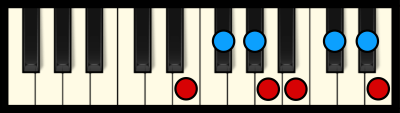 E Major Scale on Piano