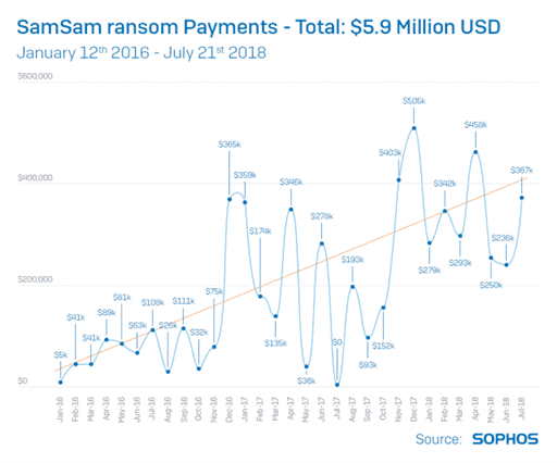 SamSam ransom collection over time