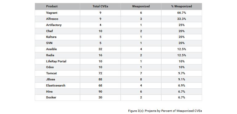 risksense-delays-top-exploited-percentage.png