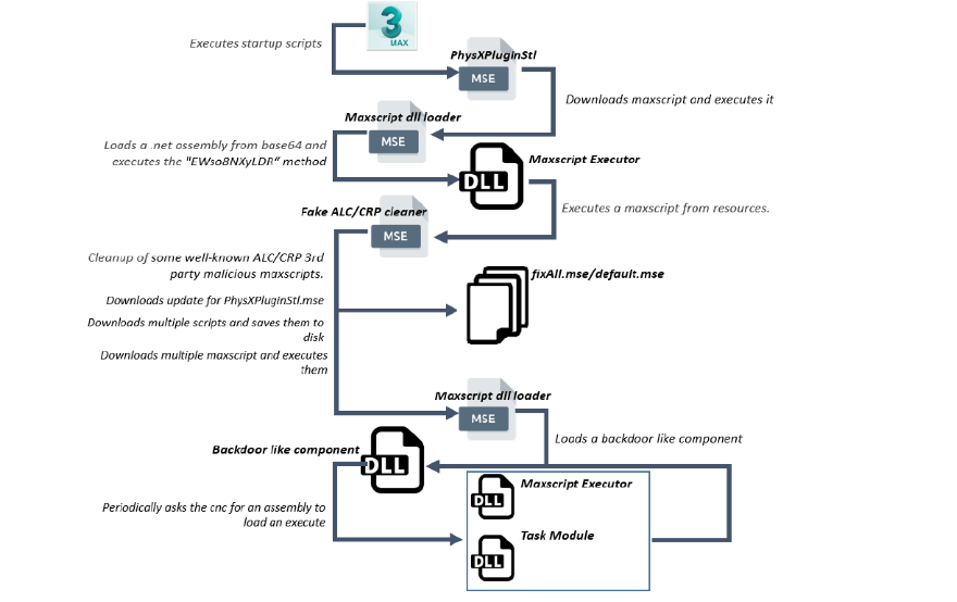 3ds-max-malware-scheme.png