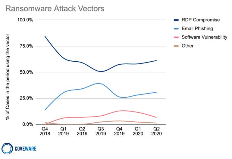 rdp-attacks-ransomware.png