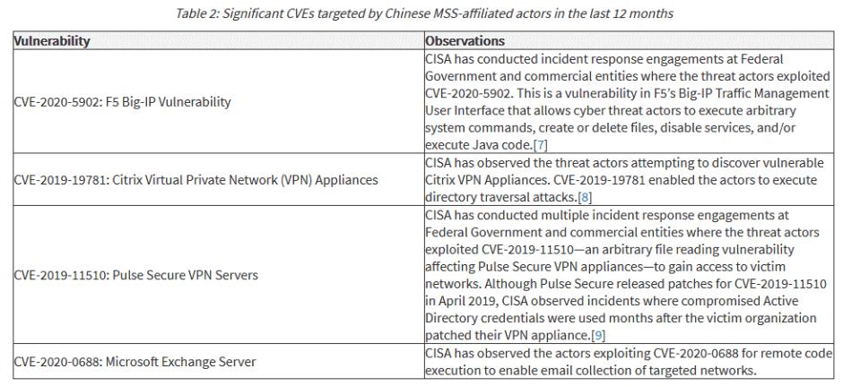 cisa-attacks.png