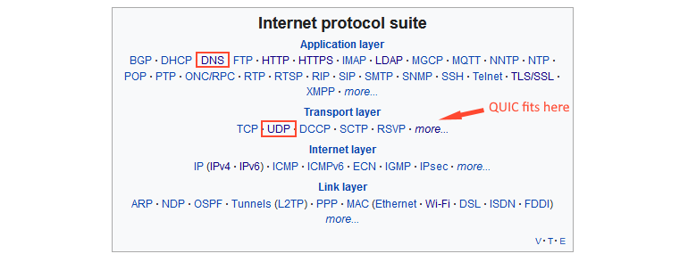internet-protocol-layers.png