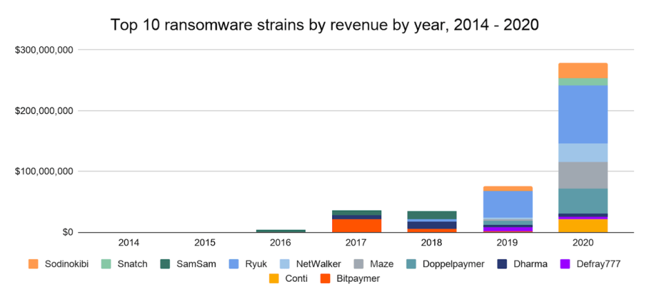 chainalysis-nw-revenue.png