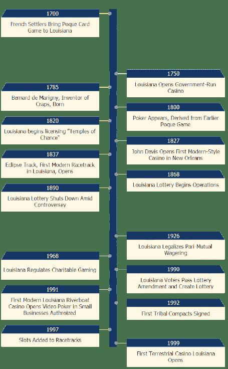 Louisiana Gambling Timeline