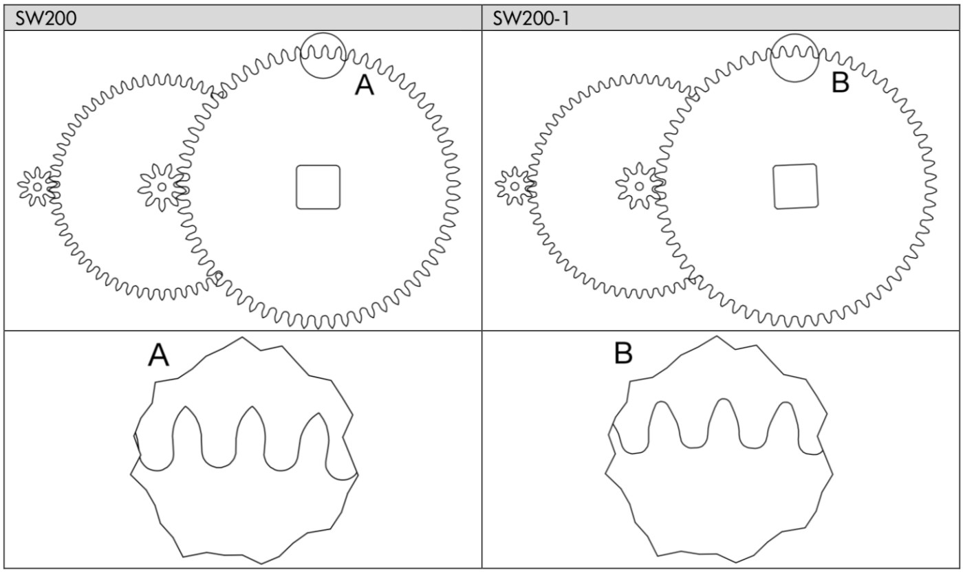 Sellita wheel teeth SW200 vs SW200-1