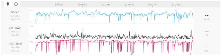 Incorrect heart rate data in Strava (red line).