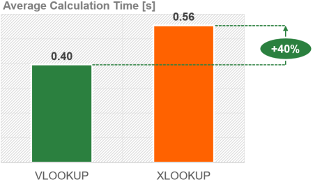 Surprisingly the performance of XLOOKUP is significantly worse than VLOOKUP.