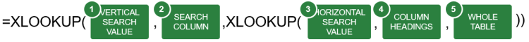 Basic structure of 2D XLOOKUPs.