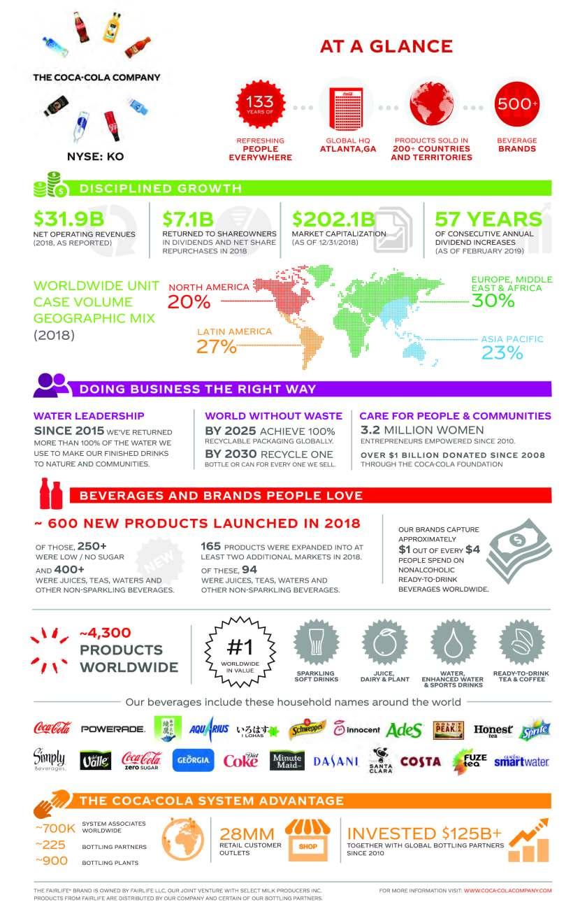 2018_At_A_Glance_Coca-Cola_Company