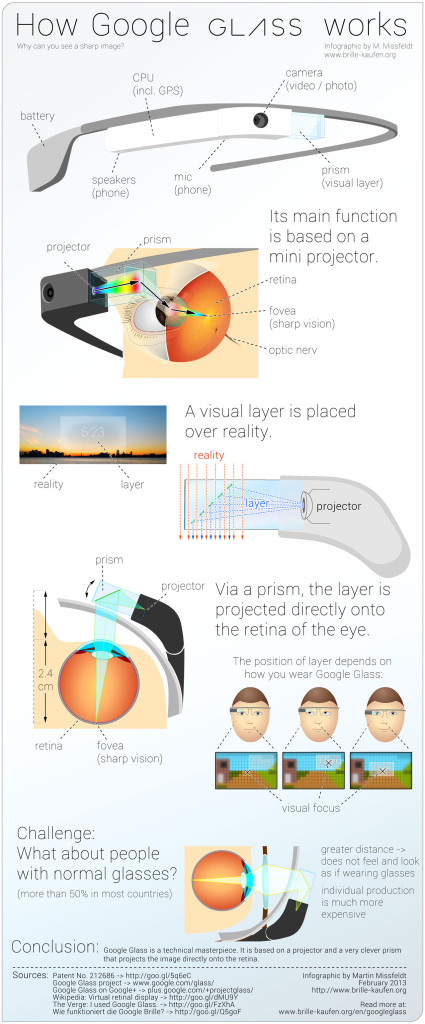 How Google Glass Works Infographic
