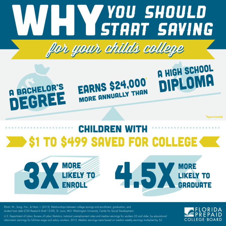 infographic Florida Prepaid College Plan