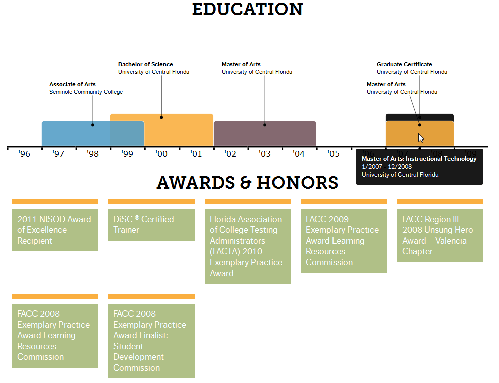 resume awards and achievements section