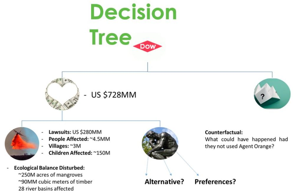 decision-tree-for-agent-orange-sales-by-dow-agroscience