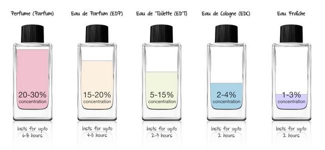 jenis-perfume-dan-peratusan