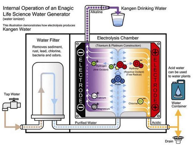 bagaimana kangen water berfungsi