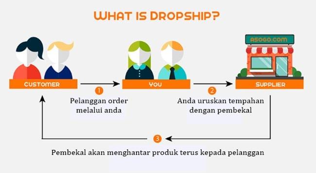 Ada cara Tambah Income Dengan Dropship