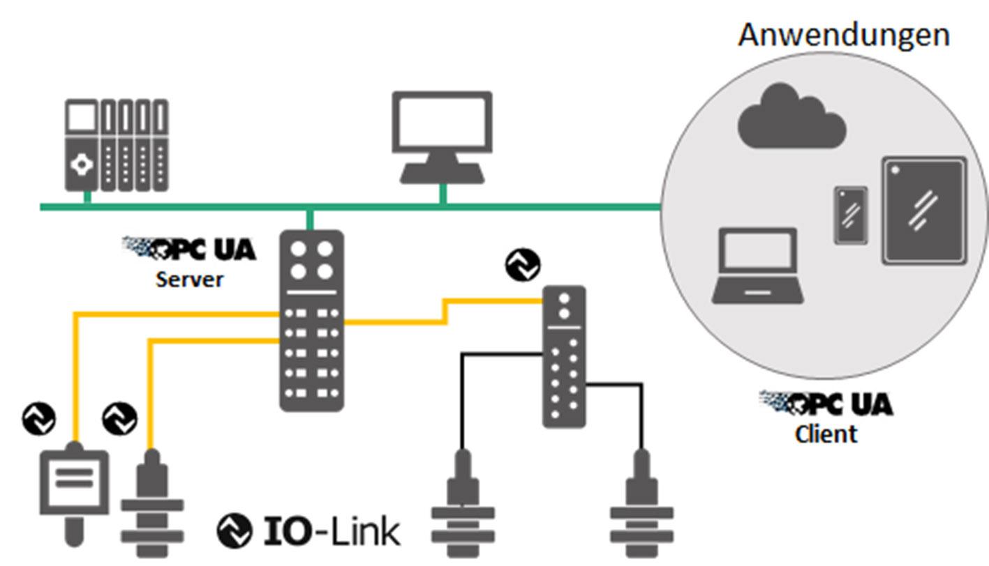 Sensor-to-Cloud with IO-Link via OPC UA -