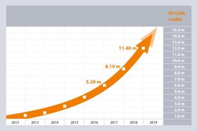 3.3 million IO-Link nodes were brought to market in 2018. The overall count amounts to 11.4 million IO-Link nodes.