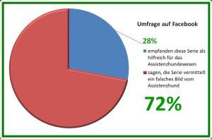 Umfrage-Ergebnis: 72% glauben, dass Projekt Superhund ein falsches Bild vom Assistenzhund vermittelte.
