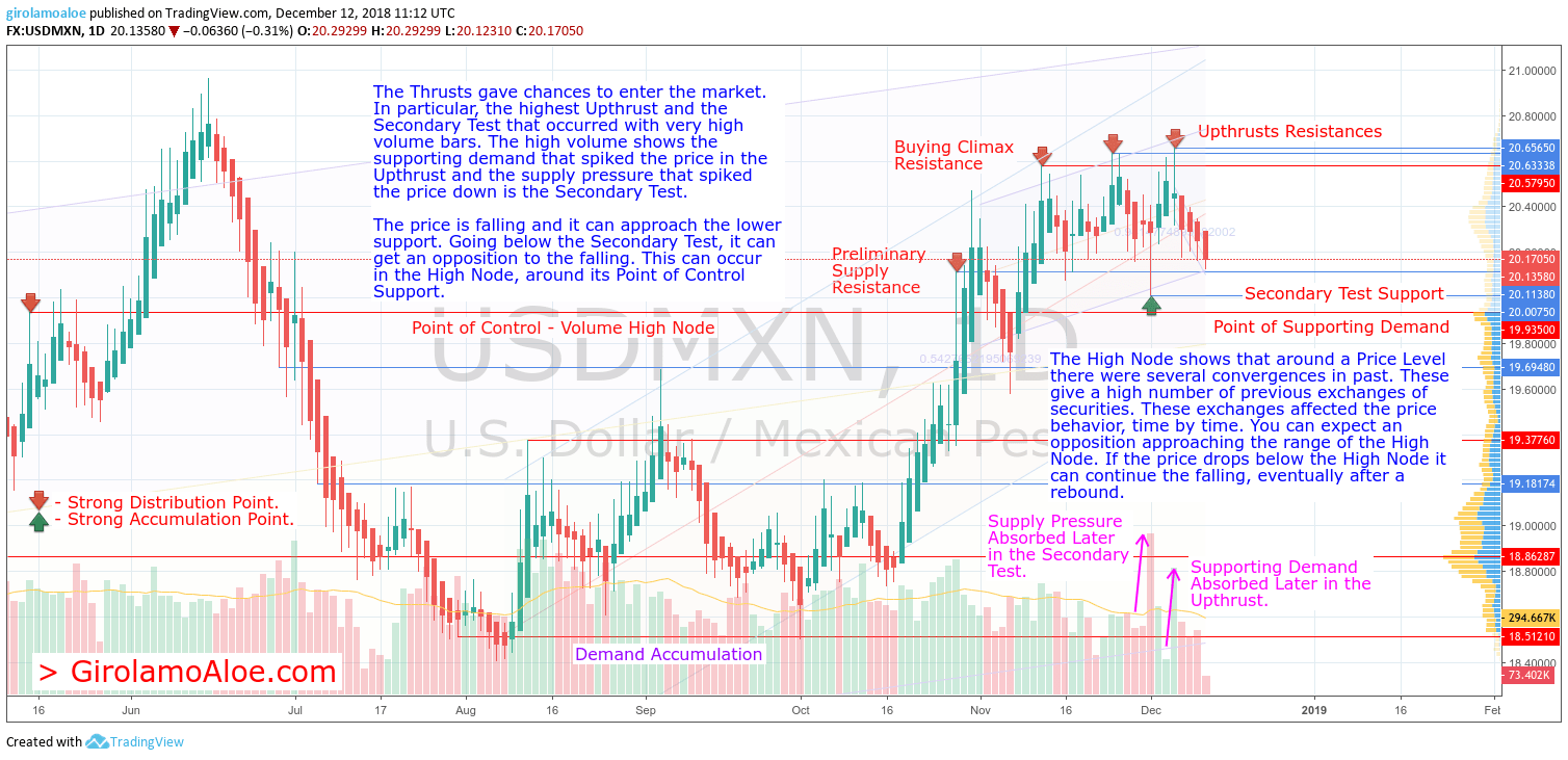 V220 – USDMXN – Where the Price Can Get an Opposition Falling Below the Secondary Test