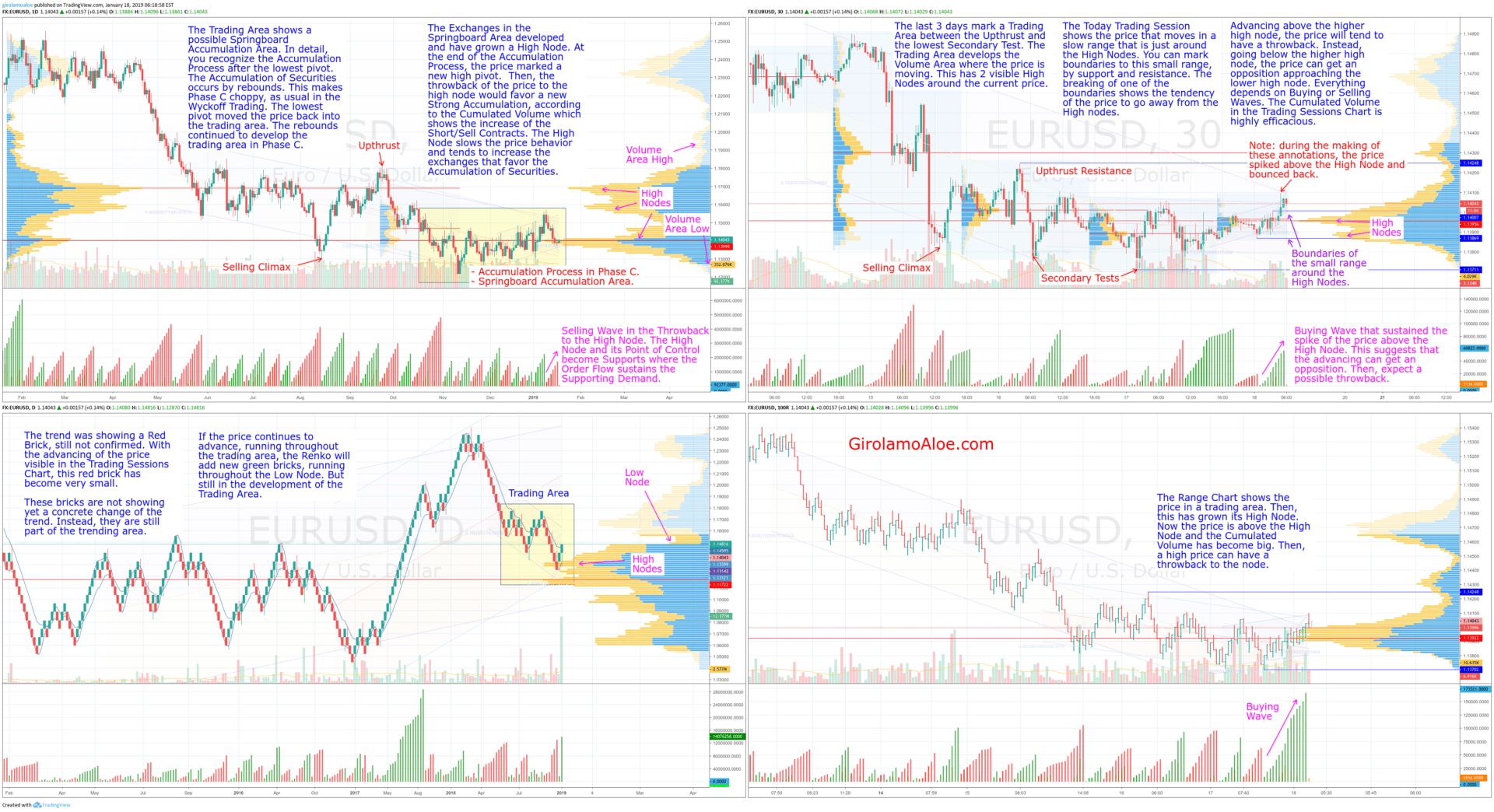 V229 – EURUSD – Understanding Exchanges per Price and Trend in the Springboard Accumulation