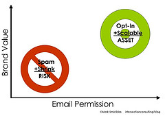 Email Marketing Brand Value Matrix