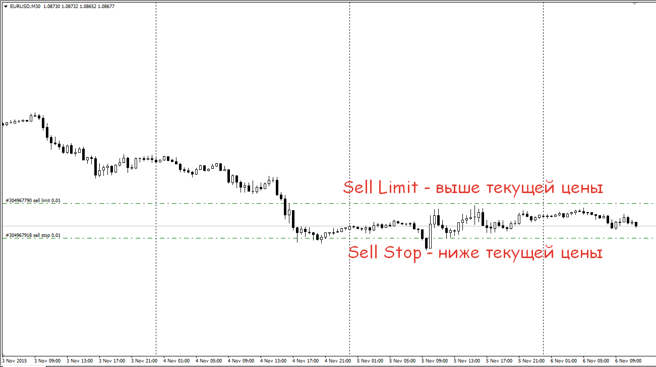 sell limit и sell stop в чем разница