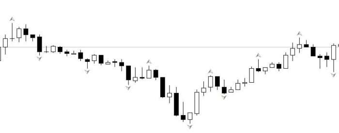 Fractal indicator on forex chart in the form of arrows