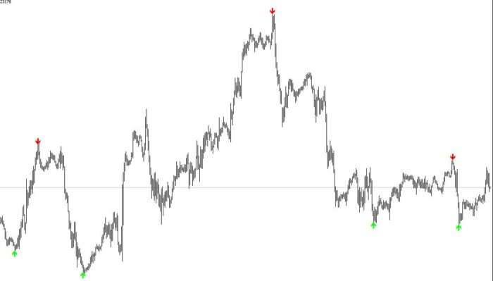 ZigZag pointer indicator on the chart