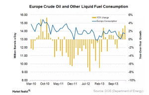 Europe crude demand