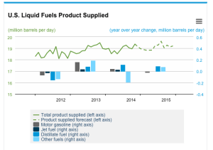 US fuels supplied (demand)