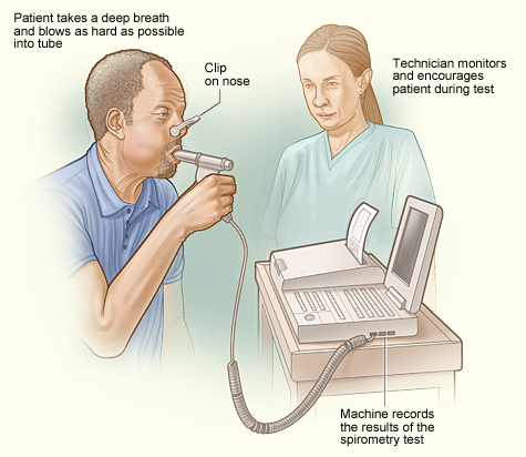 The Racialized History of the Spirometer