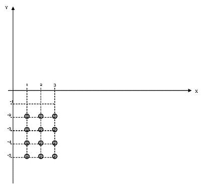 Forma Gráfica deBxC