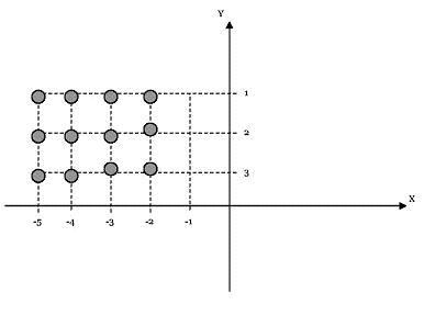 Forma Gráfica deCxB