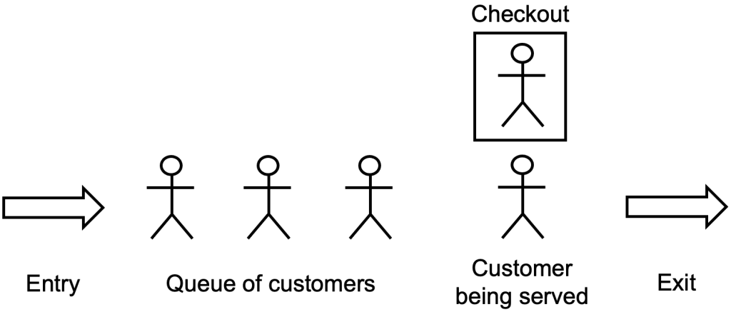 queueing model of a supermarket checkout