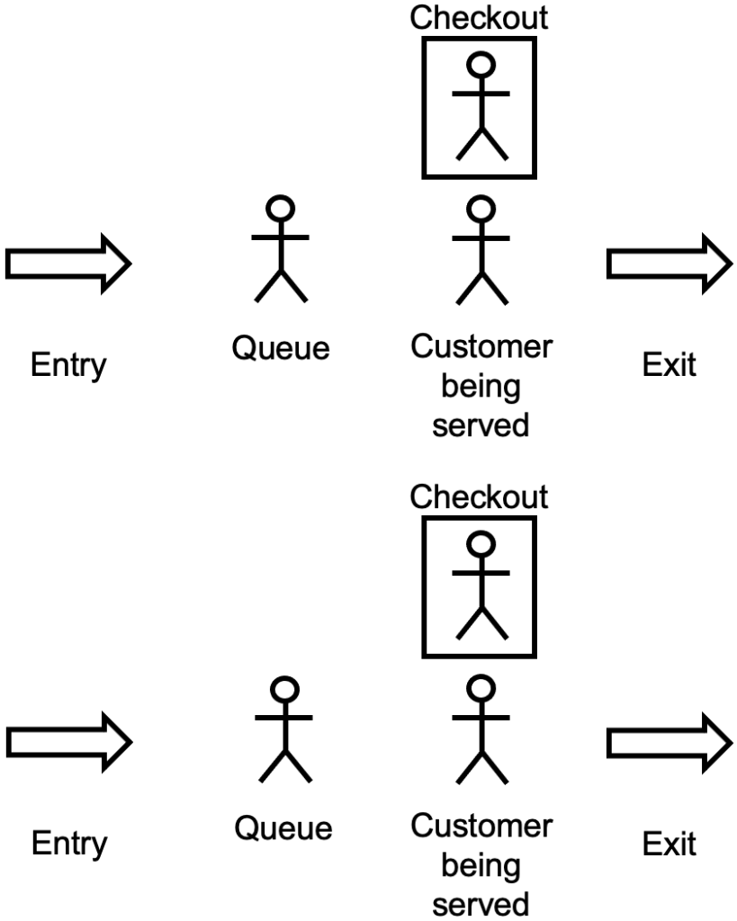 supermarket queueing model with two checkouts