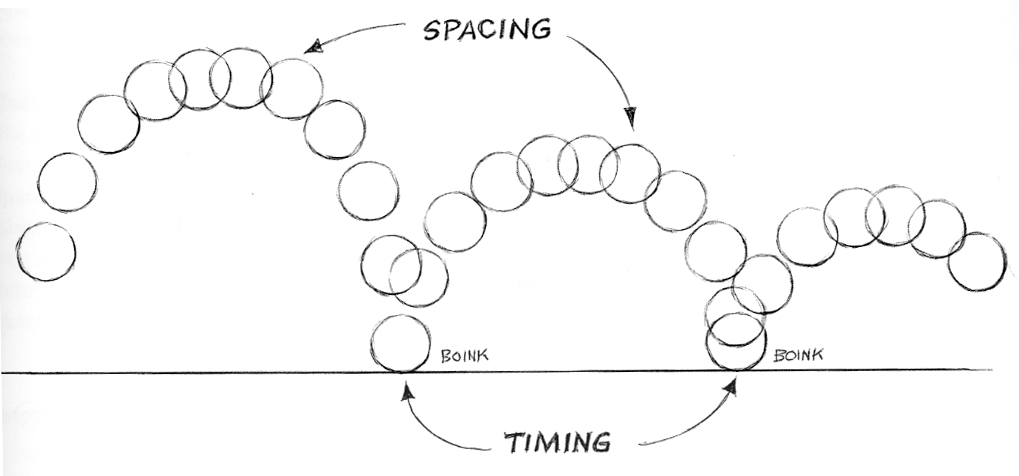 Image result for timing and spacing