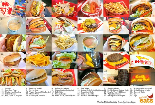 In-N-Out-Matrix