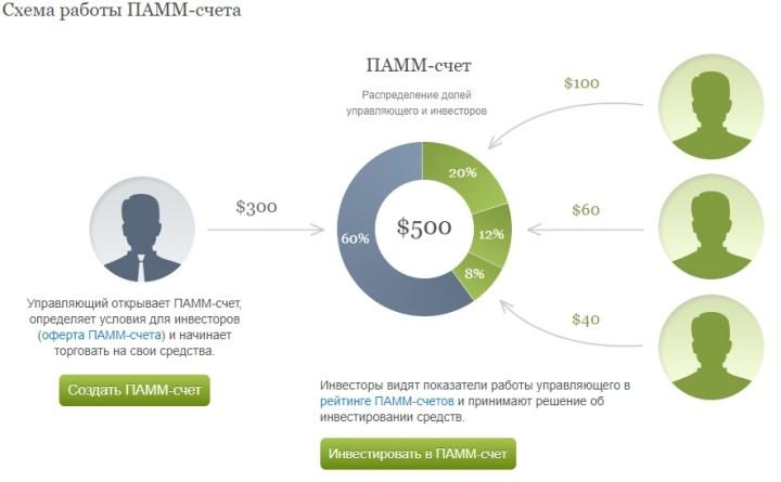 Схема работы ПАММ счета