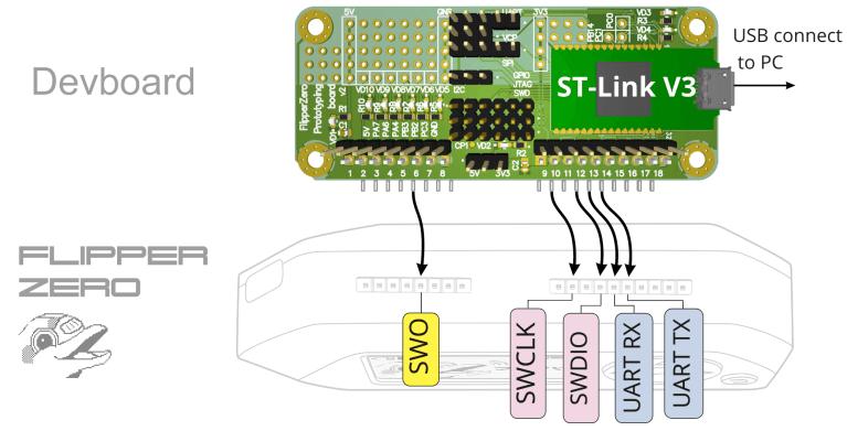 Making a debug board for Flipper Zero in Altium