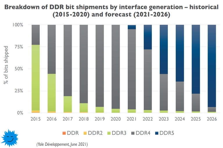 DDR5 adoption will be lightning fast: by 2026, new memory will take 90% of the market