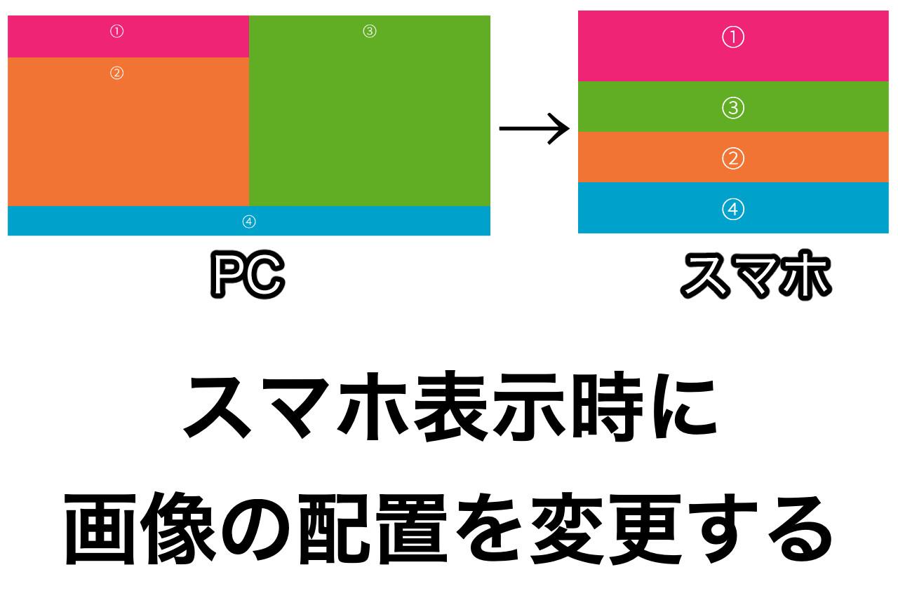 スマホ表示時に画像配置を変更する方法