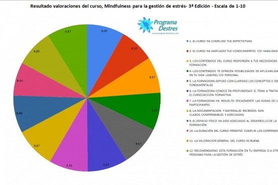 valoraciones al cuestionario de calidad Curso Mindfulness Edición 3- Programadestres